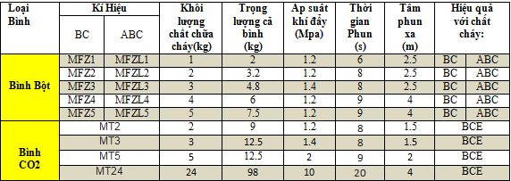 Thông tin giá cả bình cứu hỏa bột MFZ, bình CO2 MT tại Đồng Nai TPHCM Bình Dương phần 2