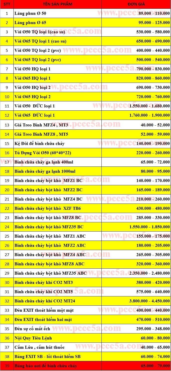 Thông tin giá cả bình cứu hỏa bột MFZ, bình CO2 MT tại Đồng Nai TPHCM Bình Dương phần 1